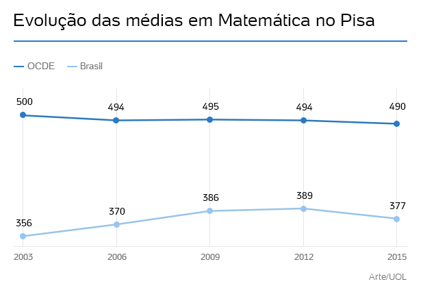 evolucao-pisa-matematica-1480982131347_615x436